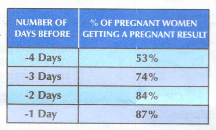 Testing early affects your Rexall Pregnancy Test result accuracy.