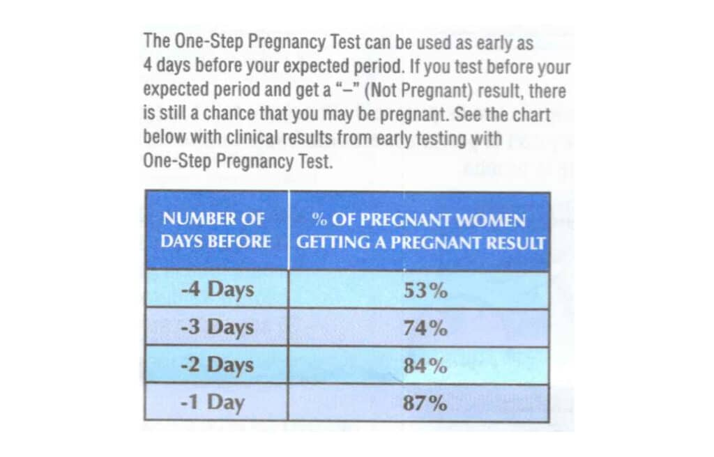 Testing early affects the accuracy of your Rexall One Step Pregnancy Test result.