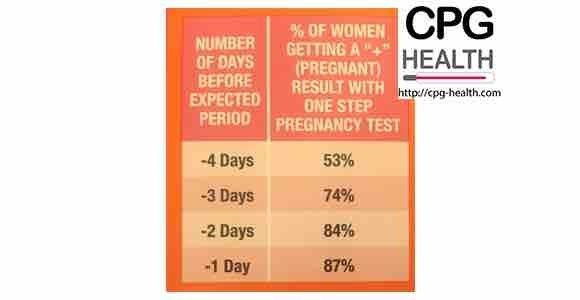 Rexall One Step Pregnancy Test. Testing early affects accuracy.