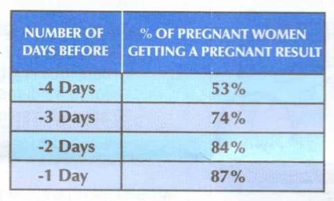 Testing early affects the accuracy of your Rexall Pregnancy Test result.