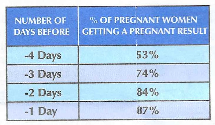 How testing early with Rexall Pregnancy Test affects accuracy.
