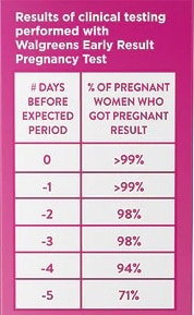 How testing early with your Walgreens Early Result Pregnancy Test affects accuracy.